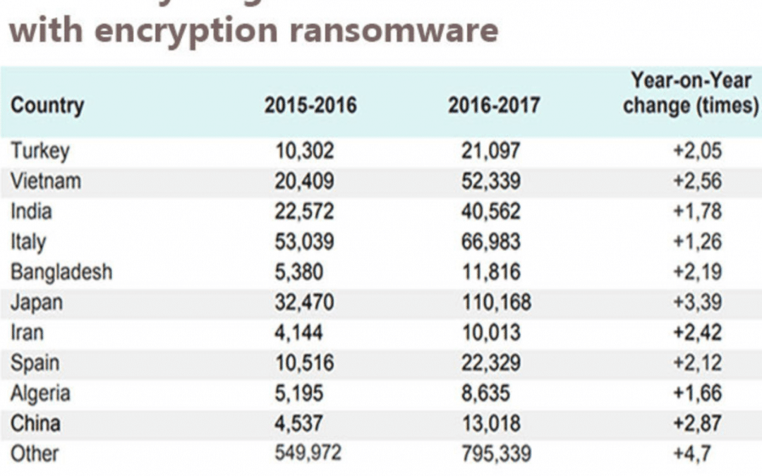 Ransomware and how your IT service provider can keep you safe.